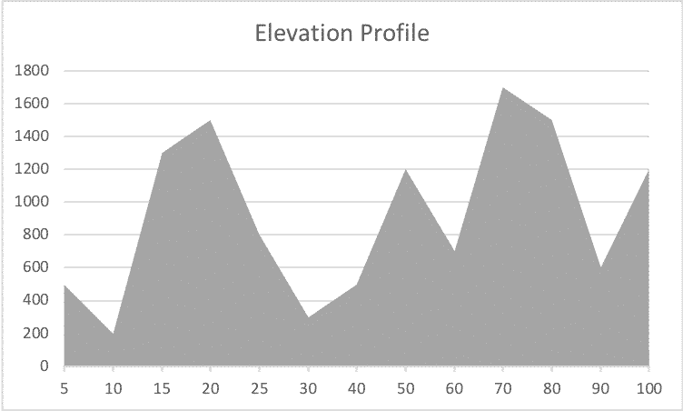 Elevation Profile Mind Training Jeff Grant