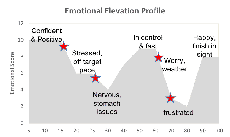 Emotional Elevation Profile Mind Training Jeff Grant